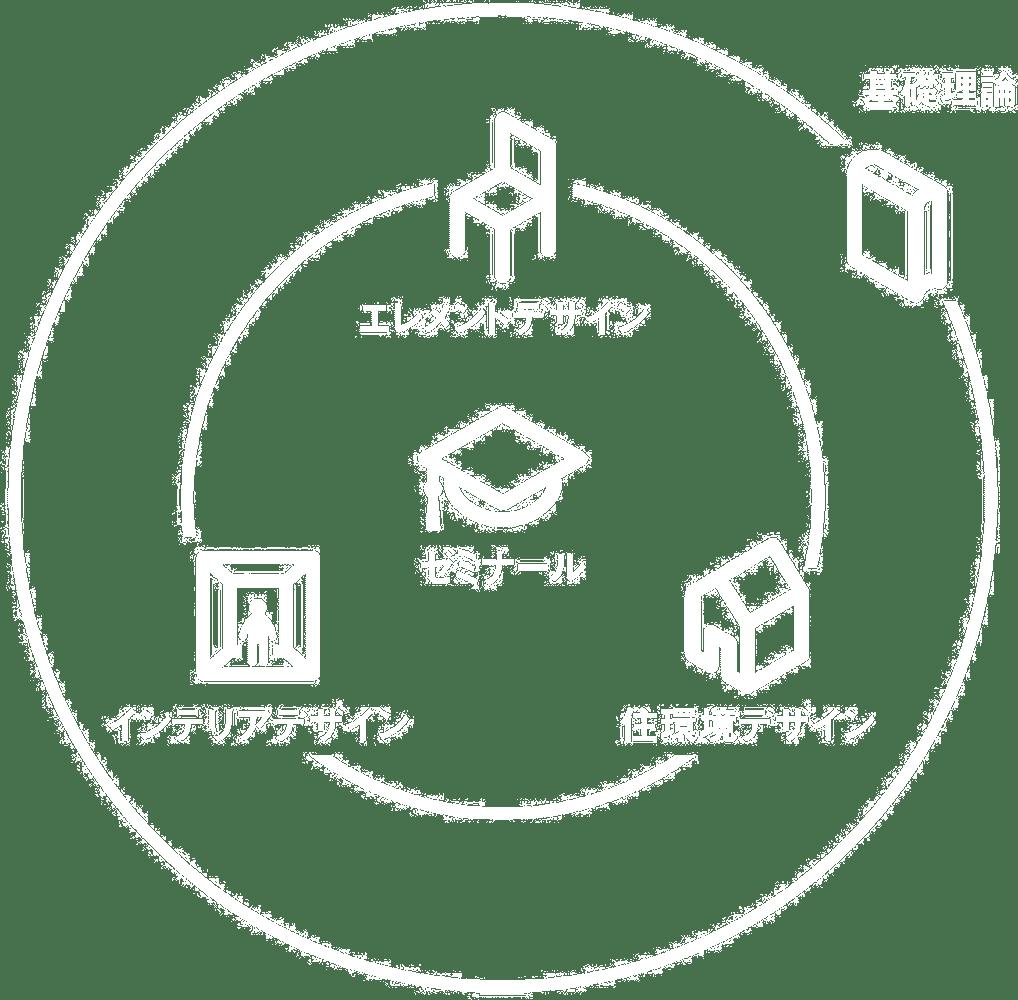 カリキュラム構成図